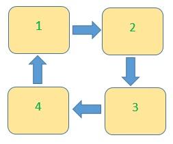 Prinsip putaran tanaman pada contoh empat tempat tidur